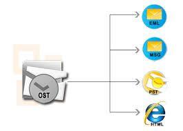 http://www.osttopstrecoverysoftware.com/