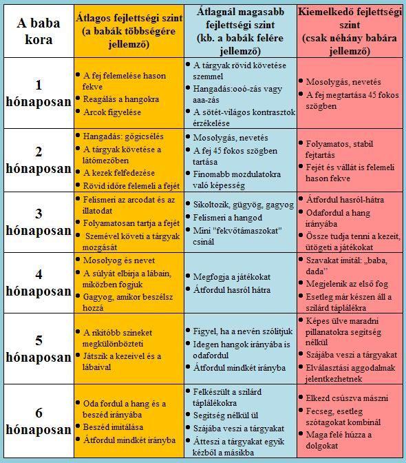 Fejlődési táblázat 1-6 hónapos korig | Fejlődési folyamat csecsemőkorban