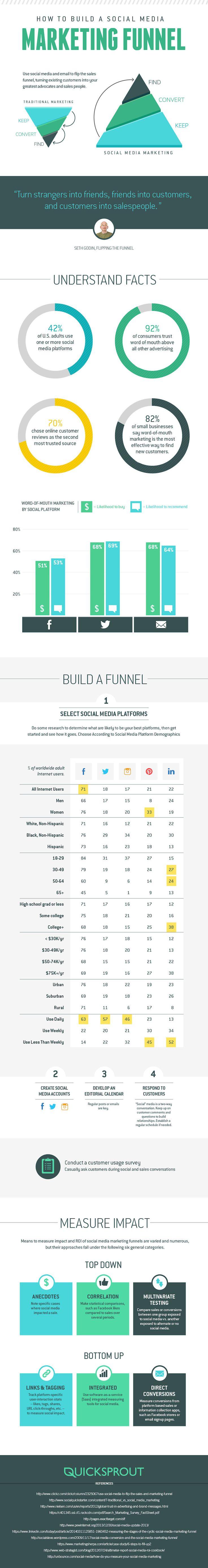 How To Build A Social Media Marketing Funnel #socialmedia #INFOGRAPHIC