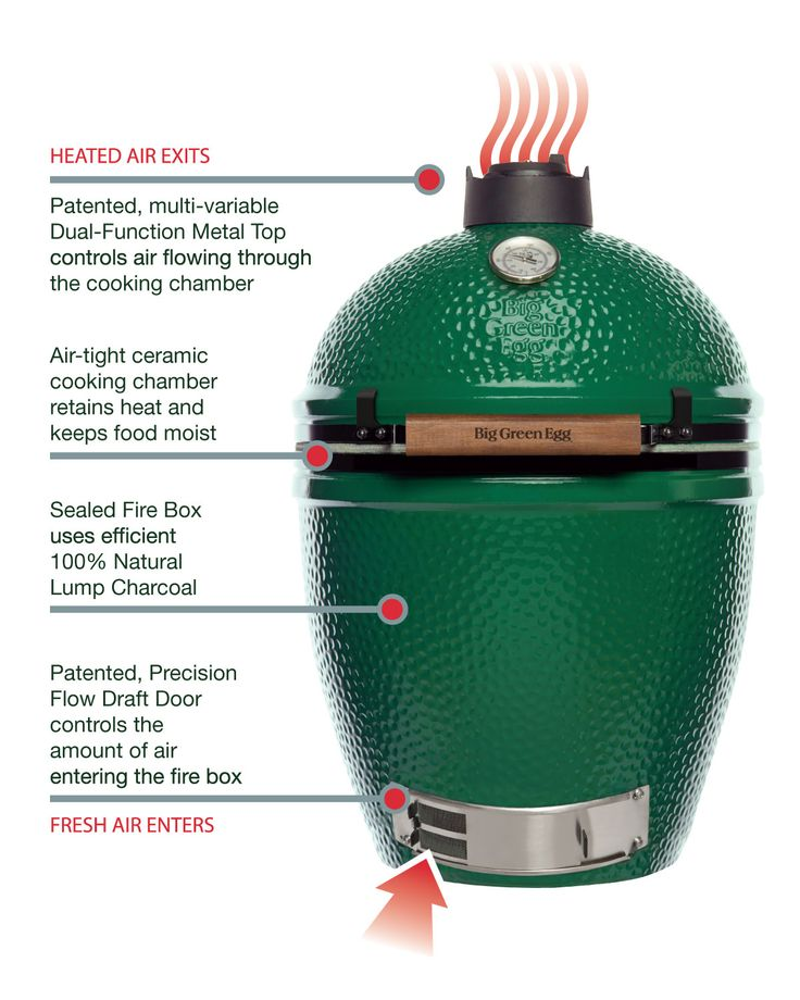 How the Big Green Egg works. #biggreenegg #grill #grilling