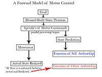 Intrapersonal communication - Wikipedia, the free encyclopedia