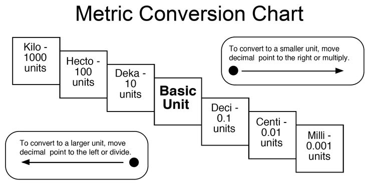 metric charts for students | Understanding Metric Units and Conversion