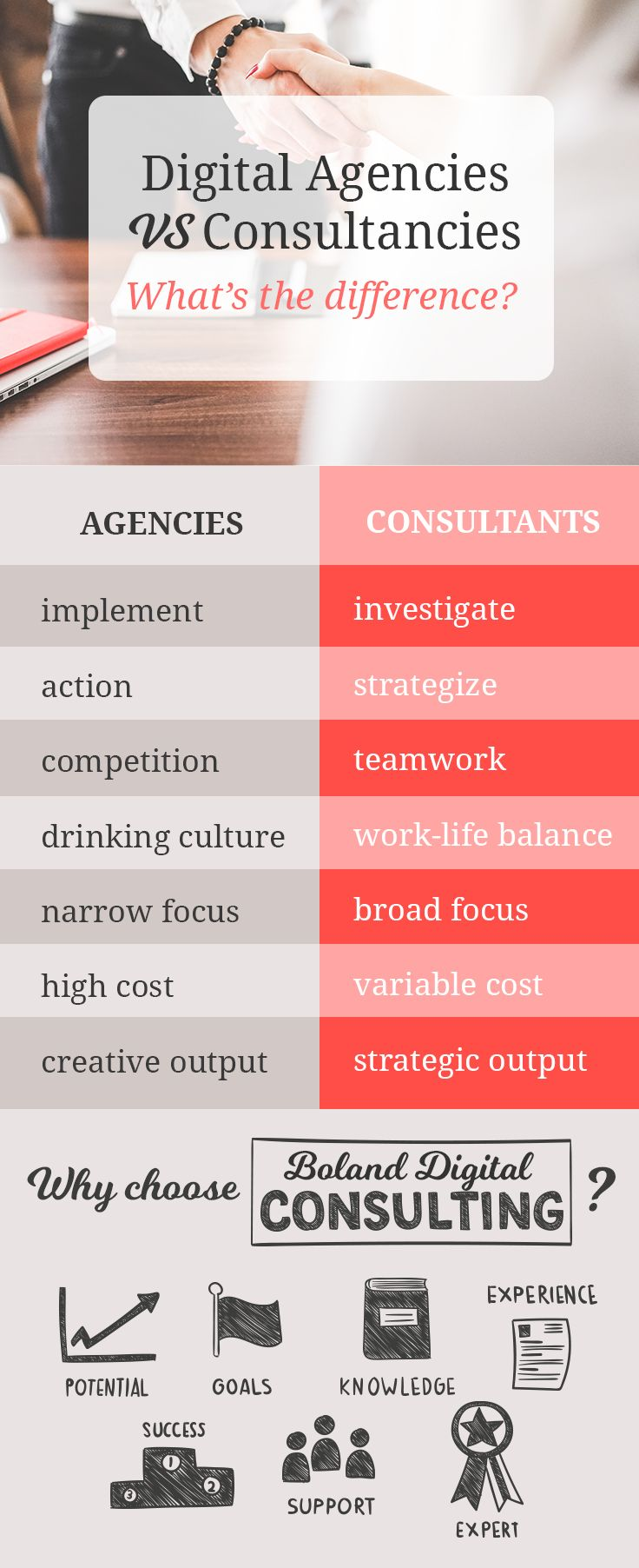Digital agencies vs consultancies: What's the difference?