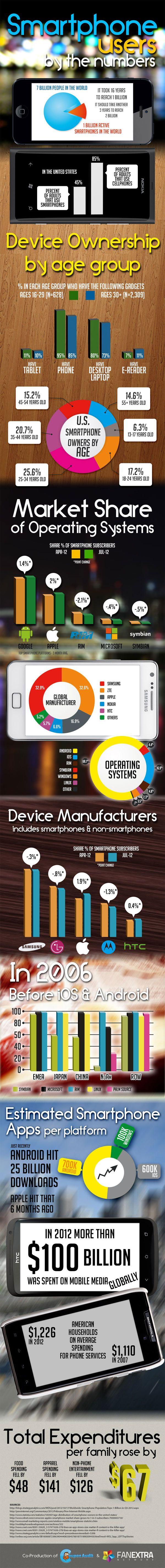 Usuários de Smartphones e seus números (assustadores) #infografico