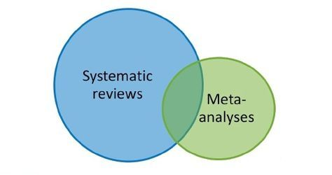A systematic review answers a characterize analysis question by collecting and summarizing all factual data that fits pre-specified qualified criteria. A meta-analysis is the use of statistical methods to summaries the results of these studies.