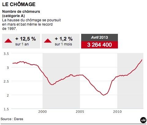 La courbe du chômage - Libération