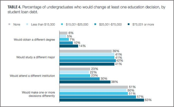 More than half of all college grads wish they could go back and change some of the choices they made about school. https://www.techcapable.com/woops-most-grads-would-change-their-college-choices-if-the-could/
