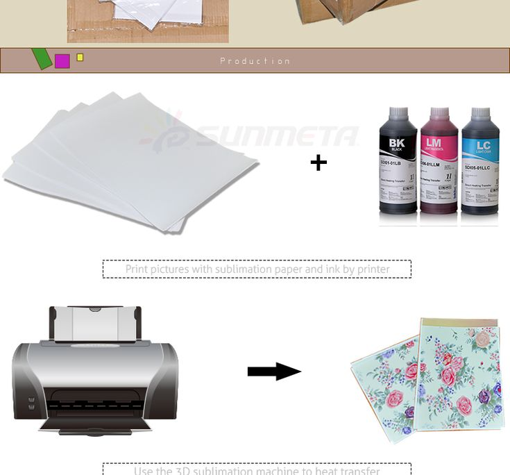Getting Started in Dye Sublimation Business with Sublimation Paper(1)