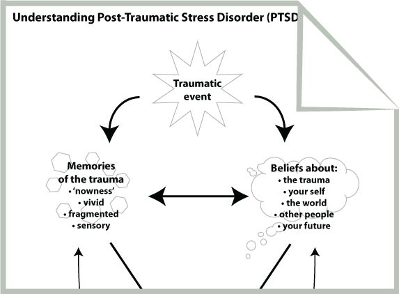 ... Stress Disorder PTSD on Post Traumatic Stress Disorder Worksheets