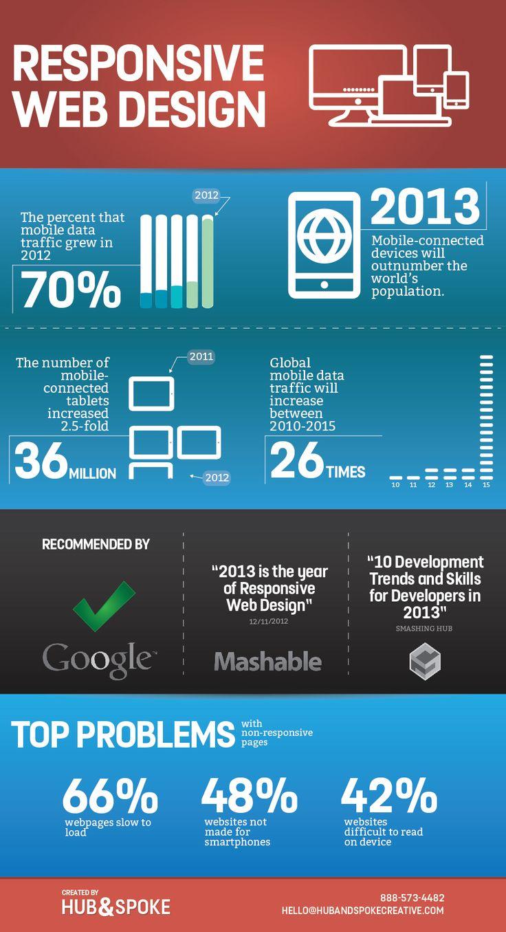 Great Infographic on Responsive Web Design via Hub & Spoke Creative #webdesign #infographics