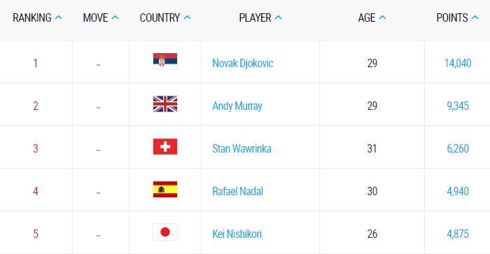 NOVAK DJOKOVIC | ATP ranking on 19th September 2016 Novak retains...