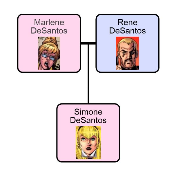 A Comic Odyssey: The DeSantos Family Tree