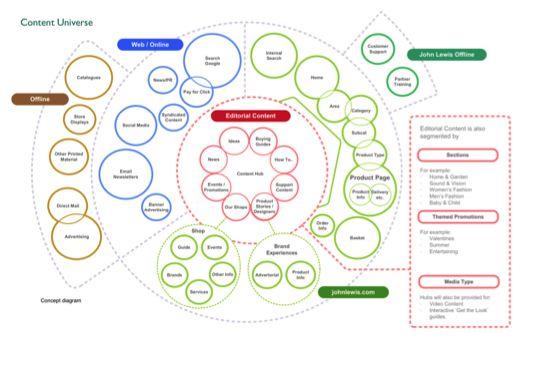 25 best images about service design on pinterest models for John lewis design service