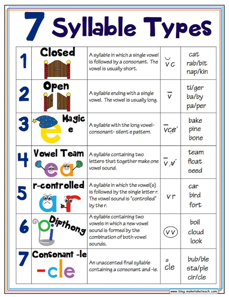 Classroom Freebies: 7 Syllable Types Posters