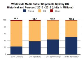 Apple's iPad Rules Tablet Sales Today But Android Makers Will Overtake It By2016