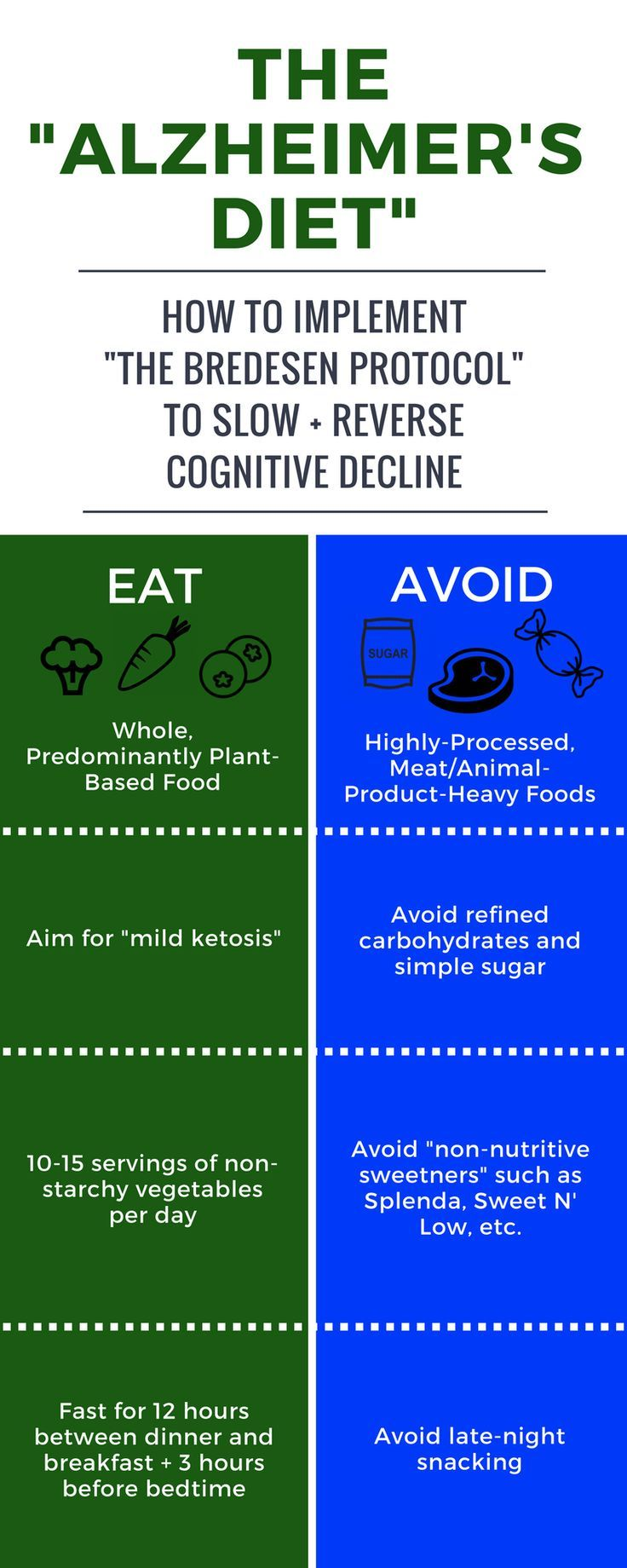 """An """"Alzheimer's Diet"""": How to Implement the Bredesen Protocol to Prevent + Treat Cognitive Decline"""
