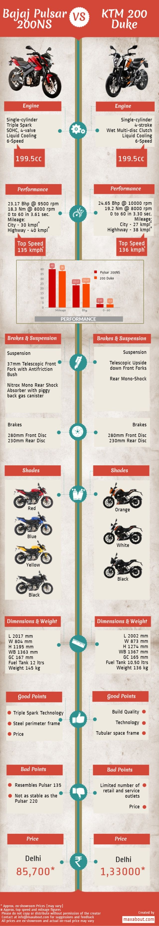 Bajaj Pulsar 200NS vs. KTM 200 Duke