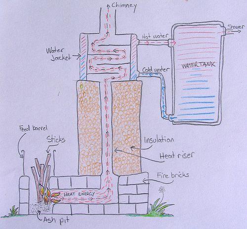 El agua de la ducha está calefaccionada por estufa rocket. (A digram of the Milkwood Farm rocket powered shower)