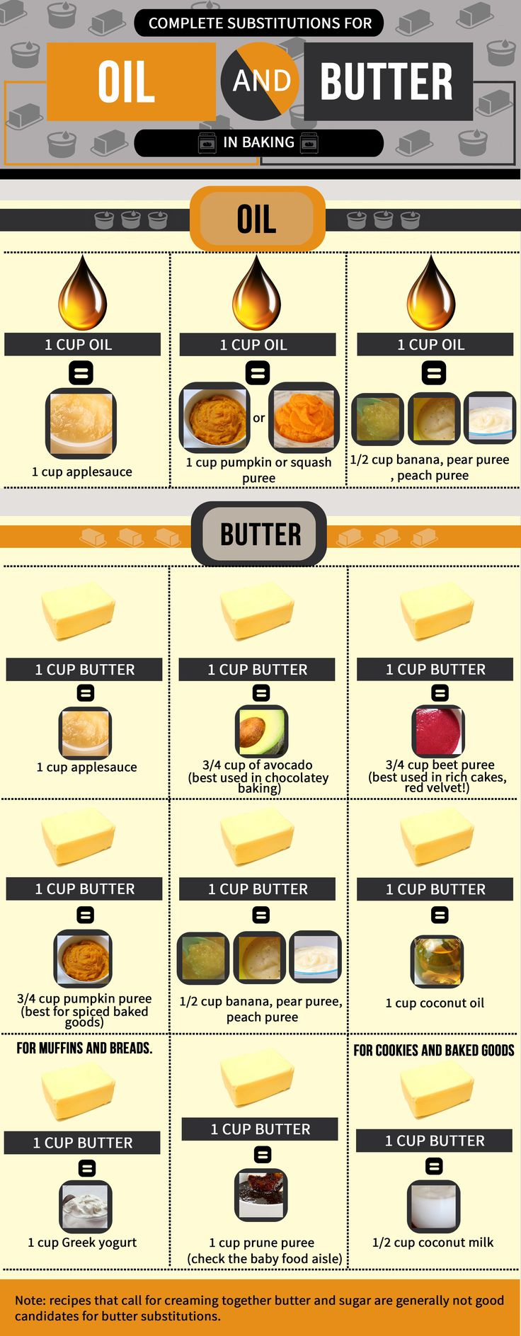Baking substitutions for oil and butter can be hard to find in one place. Here we have many, many options to help you bake without the fat!