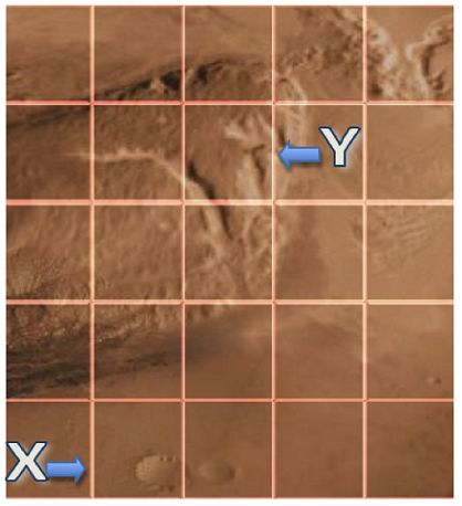 """The image shows the Gale Crater on the surface of Mars that the simulated rover must move across. A grid of equal sized squares is placed over the Gale Crater image. The starting point of the Mars Rover is located in the very bottom left square and marked as """"X"""" with an arrow pointing to the right showing that the Mars Rover begins facing to the right. The destination of the rover is marked with a """"Y"""" and an arrow pointing to the left, indicating the Mars Rover should face right when it…"""