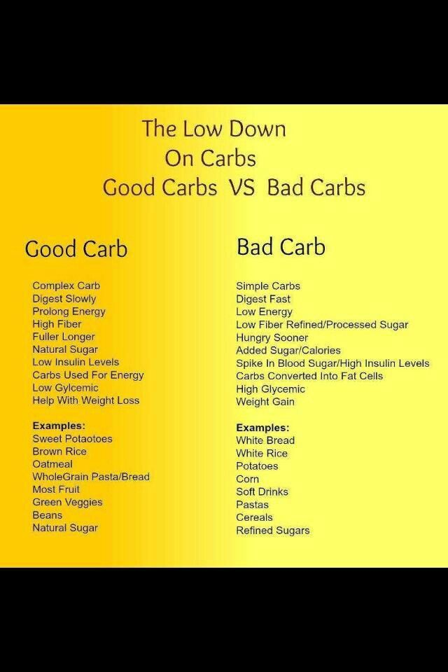 1000+ images about Good carb Bad carb on Pinterest   The ... Good Carbs Bad Carbs