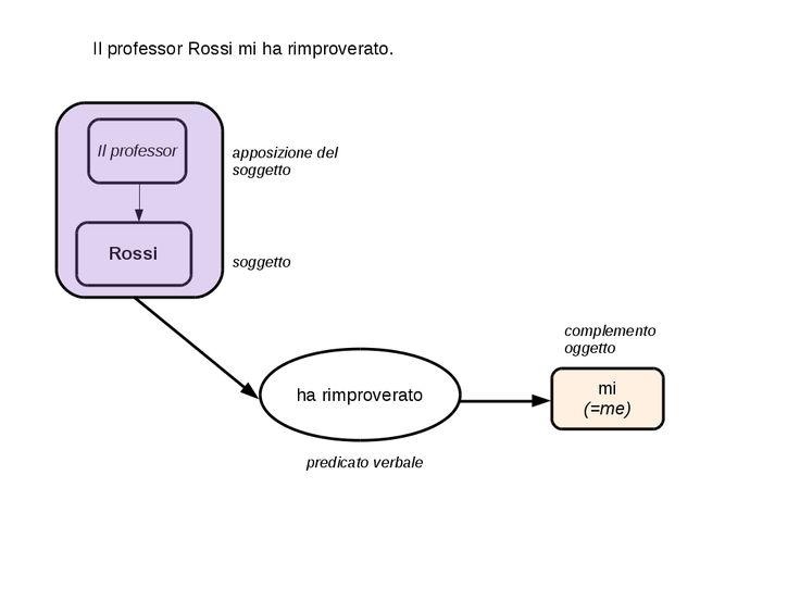 Schemi di analisi logica. #analisilogica https://latestabenfatta.wordpress.com/2015/12/03/primi-tentativi-di-analisi-logica/