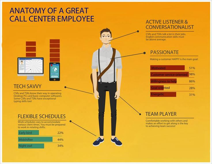 Infographic for the best characteristics of a Call Center ...