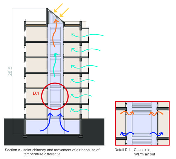 Natural Ventilation Chimney Architecture Passive Cooling