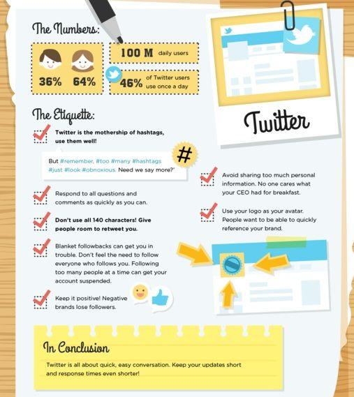Twitter : les bonnes pratiques dans un usage professionnel