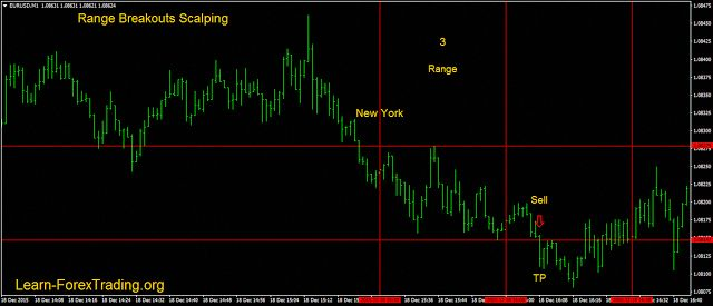 Range Breakout Scalping Learn Forex Trading Forextrading