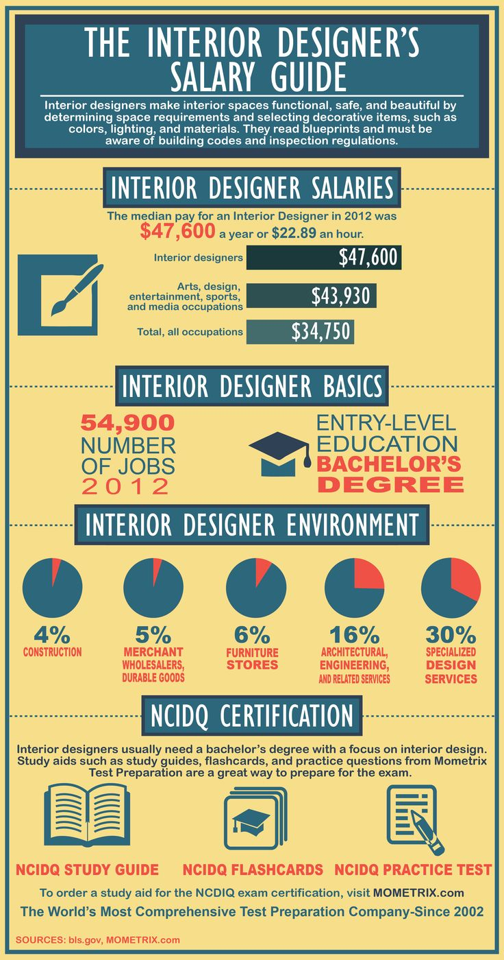 Interior Design Salary Guide