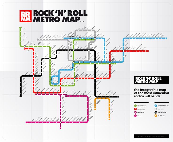 Rock n' roll metro map