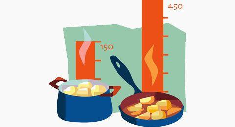 Tableau d'équivalence des températures - Cuisine Actuelle