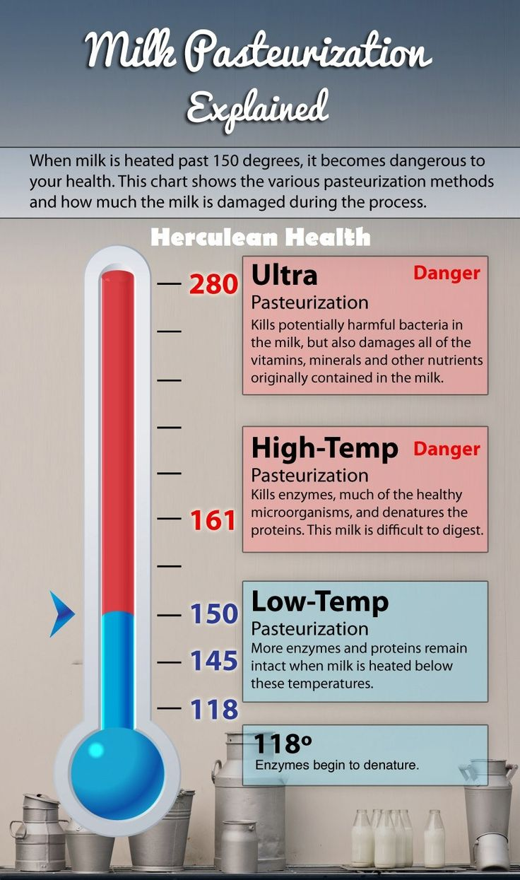 Raw milk/ dairy as part of a lacto paleo (or primal) lifestyle
