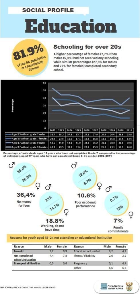 Twitter / StatsSA: #StatsSA A look at education ...
