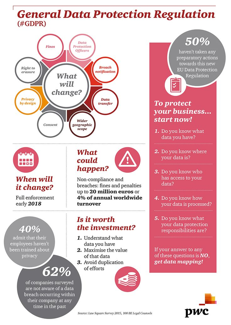 www.pwc.be en images media-centre news 2016 infographic-data-protection-day-2016.jpg