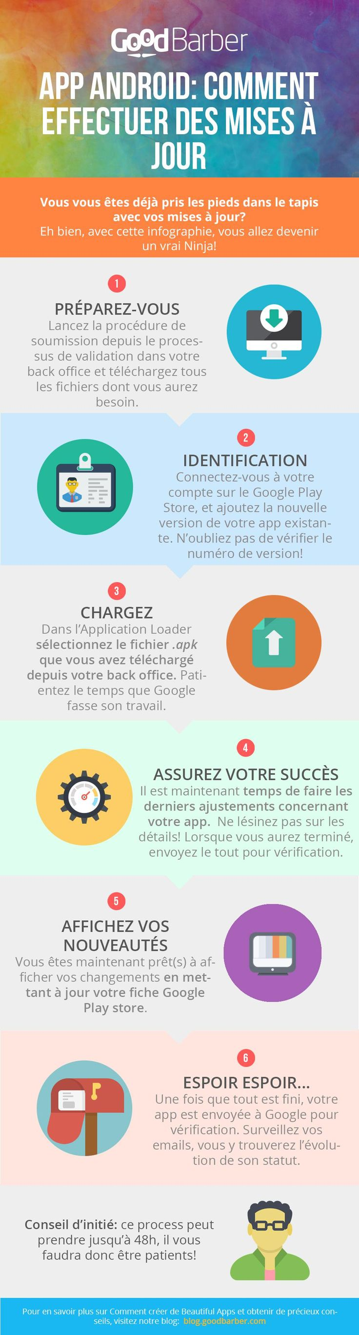 infographie process Recherche Google Infographie