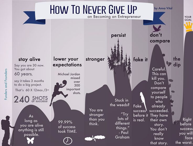 How to Never Give Up. From article: Never Too Late To Start A Venture. http://digitalsynopsis.com/inspiration/never-too-late-start-venture/