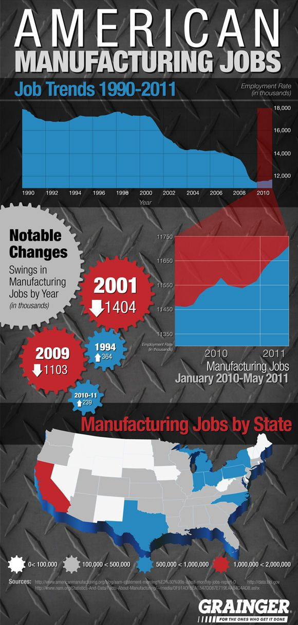 American Manufacturing Jobs and Safety [Infographic]