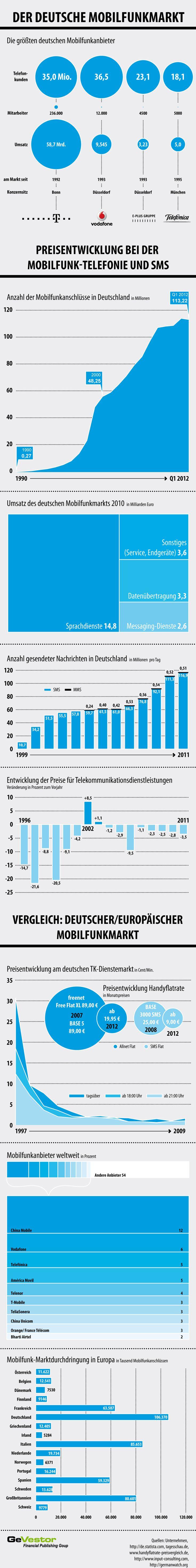 """In Deutschland kämpfen seit Jahren Telekommunikationsanbieter um die Kunden. Da ist die """"alte"""" Telekom, das halbwegs junge Vodafone, O2 und E-Plus. Doch wer hat mehr Marktanteile und wer die bessere Preispolitik?  Wer macht das Rennen um die besten Tarif-Innovationen und wird am Ende der König der Mobilfunkanbieter? Eine Spurensuche."""