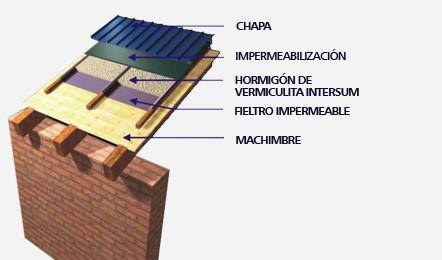 Techos de Chapa