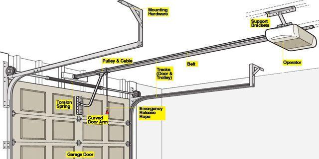Best 25 garage door repair ideas on pinterest used garage doors garage door decor and diy - Everything to know about garage door opener when shopping ...