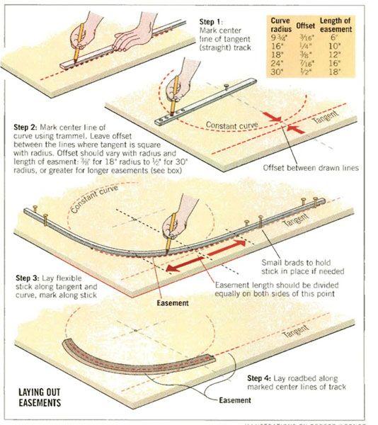 easy model railroad wiring pdf