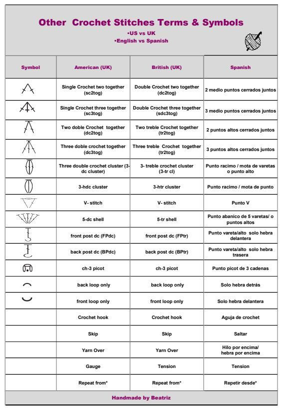 Crochet Chart With Abbreviations For Special Crochet Stitches Terms Us Vs Uk English Vs S In 2020 Knitting Abbreviations Crochet Abbreviations Crochet Stitches Chart