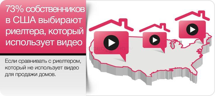 73% собственников в США  выбирают риэлтора, который использует видео