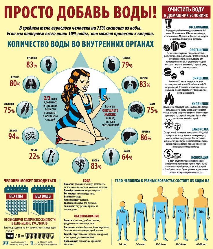 Инфографика. Вода