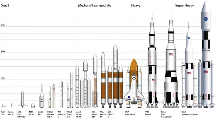 This one is an oldie, but I'm a sucker for NASA's rocket comparison graphics. I cleaned the one above, which I took from this PDF overview of NASA's Space Launch System by the Marshall Space Center. I just wish someone made a high quality vector file to print out in giant format.