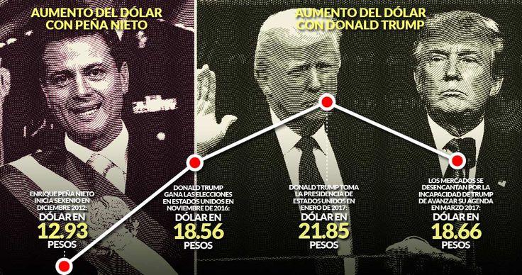 El peso frente al dólar se ha apreciado un 14 por ciento desde que Donald Trump asumió la Presidencia de Estados Unidos. Los mercados internacionales asumen que su agenda de políticas internas y externas no avanza, plantearon economistas. Sin embargo, el billete verde se ha quedado en un valor unita