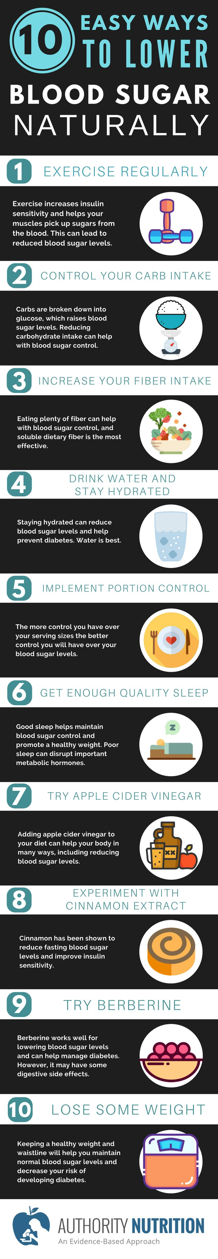 Having high blood sugar levels is an incredibly common problem. Here are 10 natural ways to lower your blood sugar levels. Learn more here: https://authoritynutrition.com/15-ways-to-lower-blood-sugar/