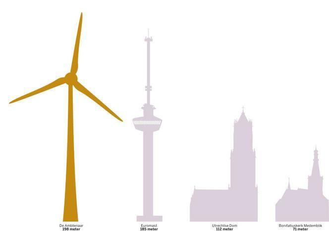 Volkskrant:  Topbankiers 'verdienden' miljoenen met windmolen  Oud-ABN Amro-bestuurder Rijkman Groenink en andere topbankiers hebben de afgelopen jaren miljoenen van de fiscus teruggekregen dankzij hun investeringen in duurzame energie.